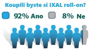 nadměrné pocení studie ixal